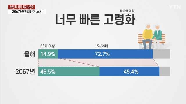 韩国预计2067年成老龄化比例最高国