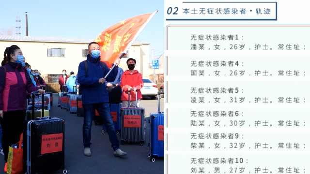 黑龙江新增4例本土确诊病例,11例无症状病例中有6例是护士