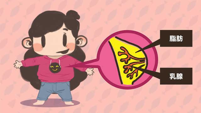 乳腺增生就一定会得乳腺癌?