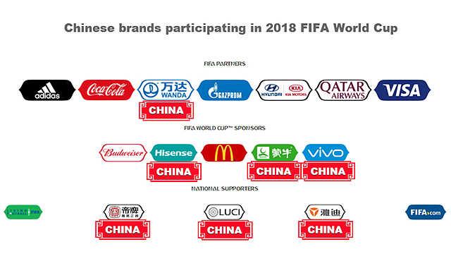 世界杯上的中国品牌