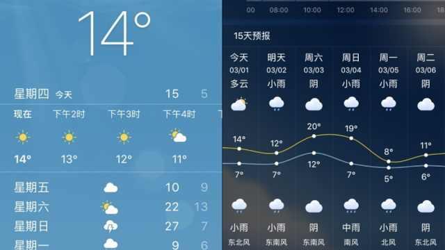 周末27℃?没那么高,苹果预报不准!