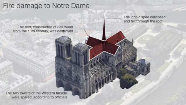 圣母院重建难度巨大,不能完全复原