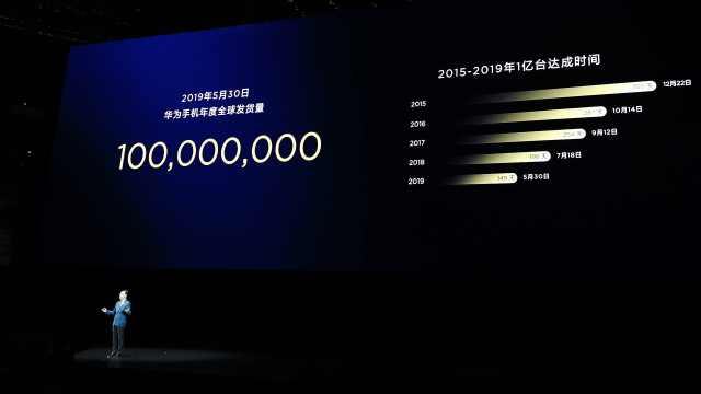 何刚:华为手机149天发货量超1亿台