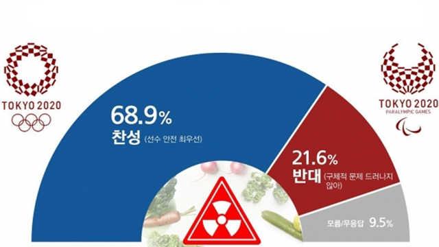 民调:7成韩国人赞成抵制东京奥运会