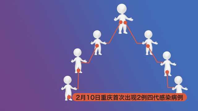 传染链条延长!重庆出现4代感染病例