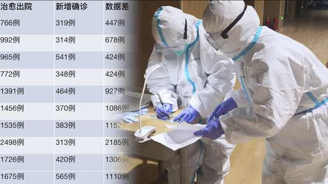 抗疫日记:武汉连续10日出院超新增