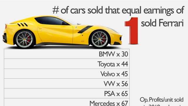 一台法拉利利润有多高?够宝马卖30辆车!