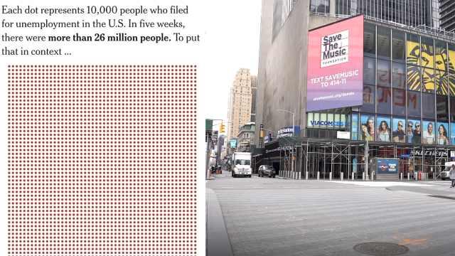 一图看懂美国失业人数达2600万:相当于25州劳动人口总和