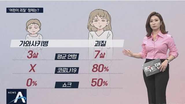 """韩国两例""""儿童怪病""""已治愈,新冠病毒检测暂时呈阴性"""