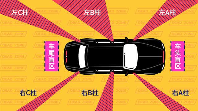 如何调整后视镜降低汽车盲区风险?