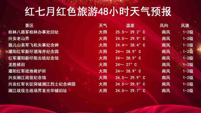 桂林红七月红色旅游周末天气预报