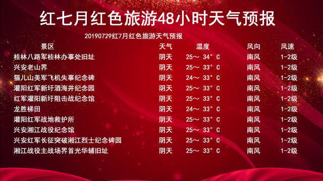 红七月红色旅游24—48小时天气预报
